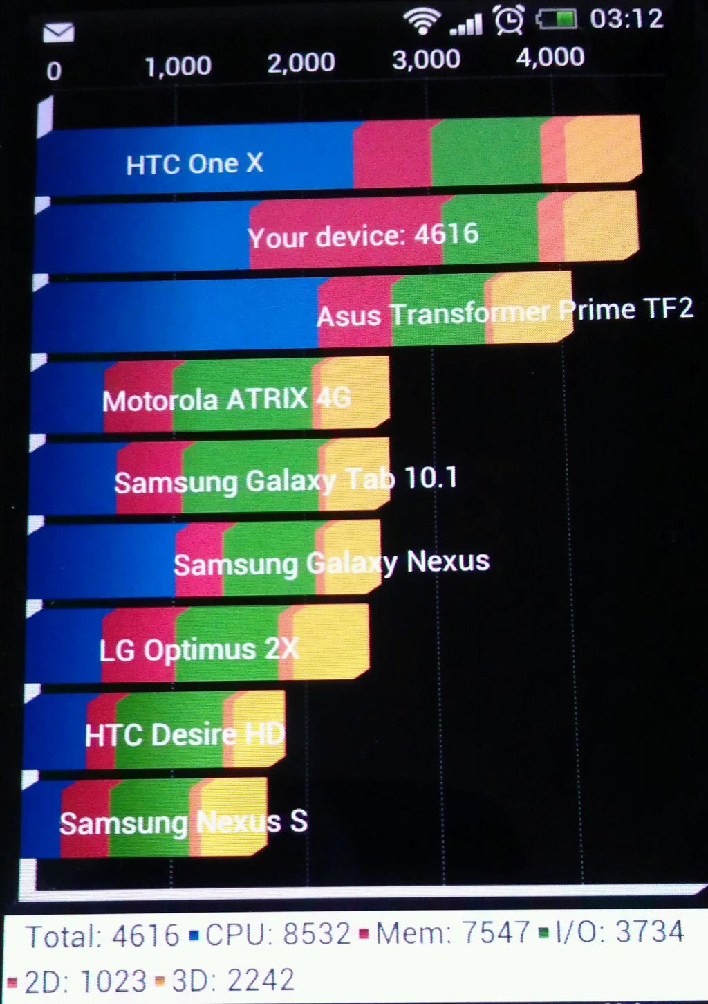 HTC J ISW13HT のベンチマーク